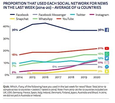 Social Media d